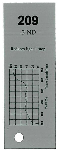 Q-Max Filter Roll 209 0.3 N.D.