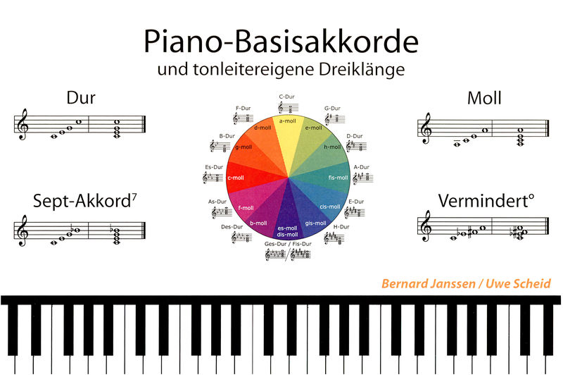 Learning Chords Piano Basisakkorde Thomann Ireland